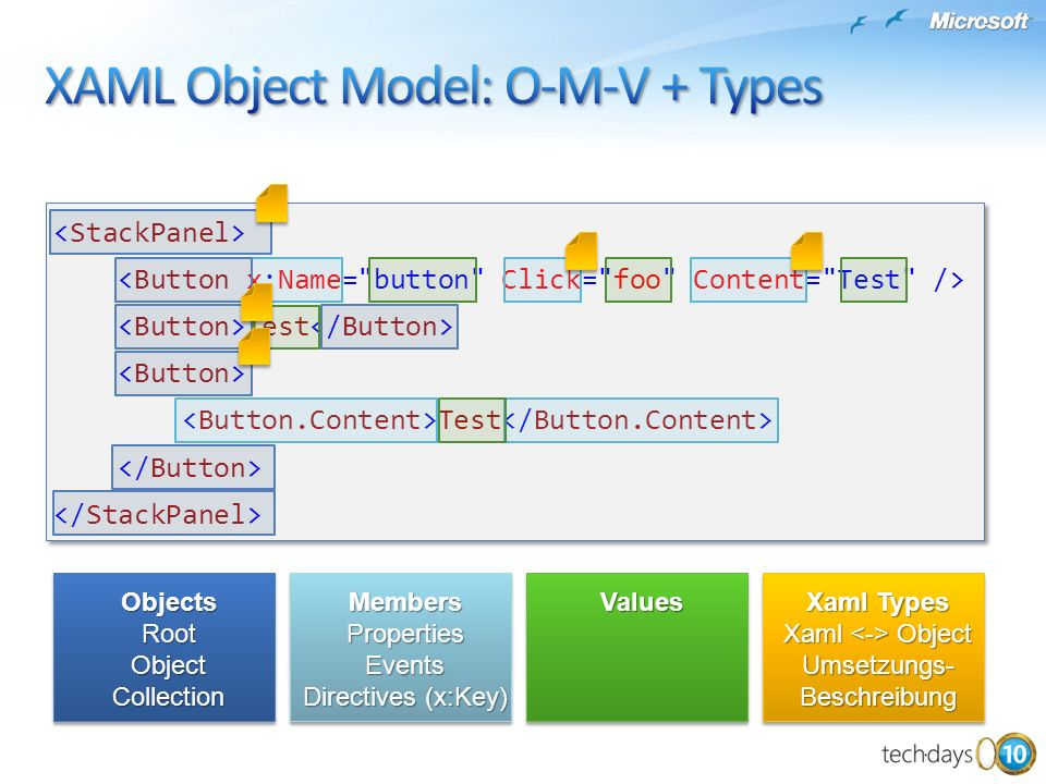 XAML Object Model: O-M-V + Types
