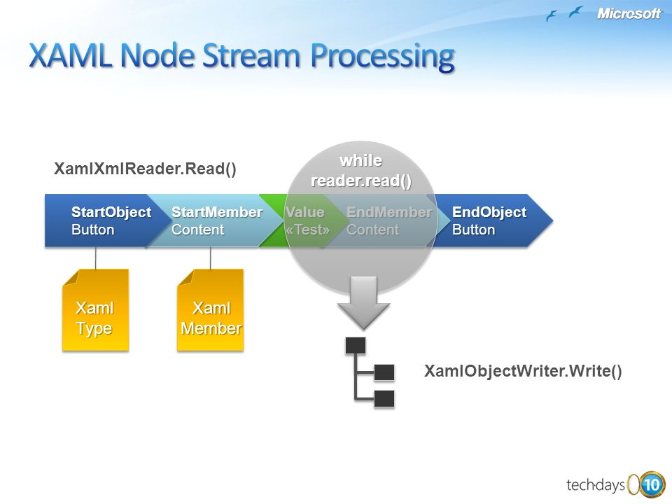 XAML Node Stream Processing
