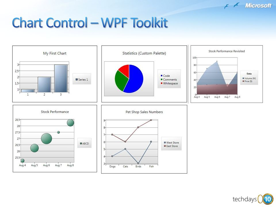 Chart Control – WPF Toolkit