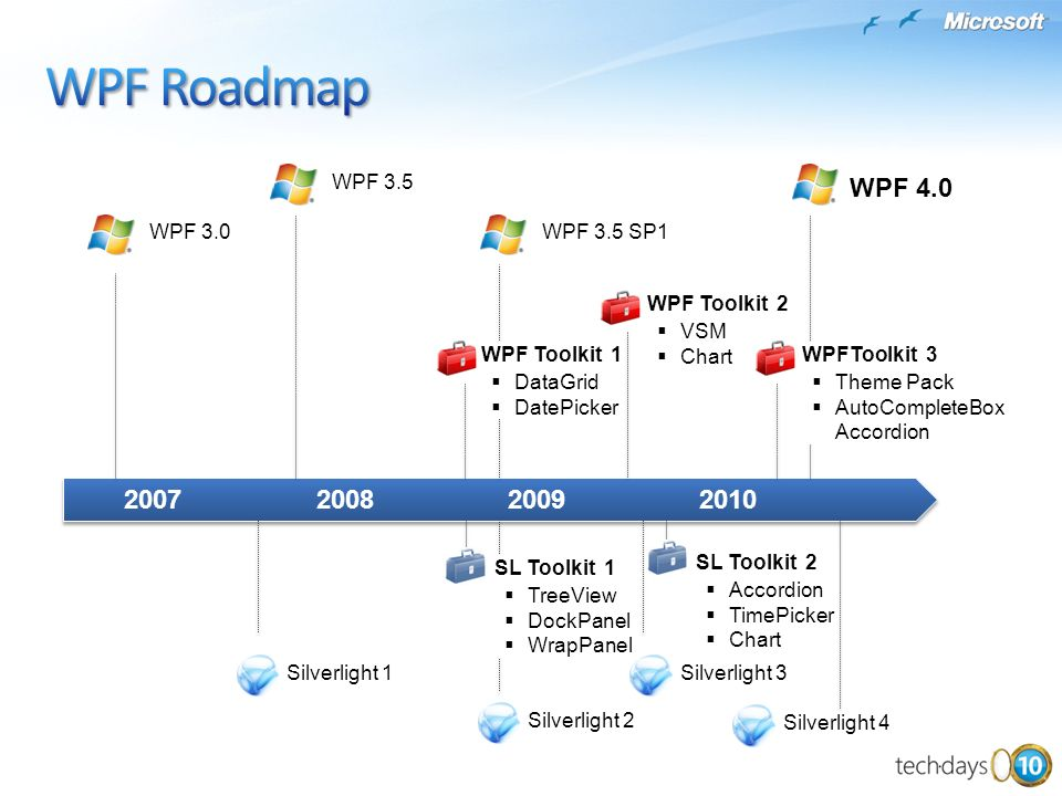 WPF Roadmap WPF 4.0 2007 2008 2009 2010 WPF 3.5 WPF 3.0 WPF 3.5 SP1