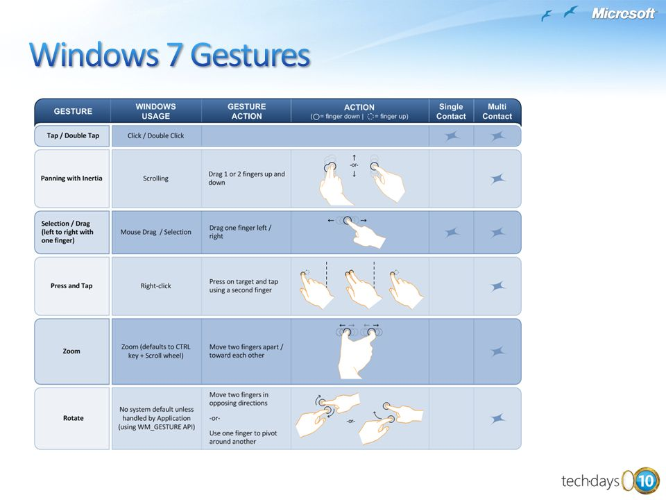 Windows 7 Gestures