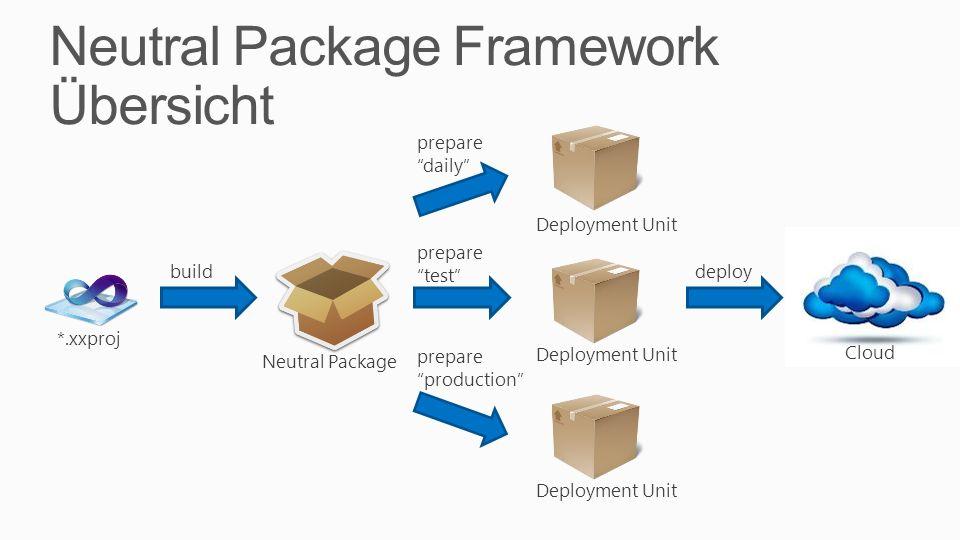 Neutral Package Framework Übersicht
