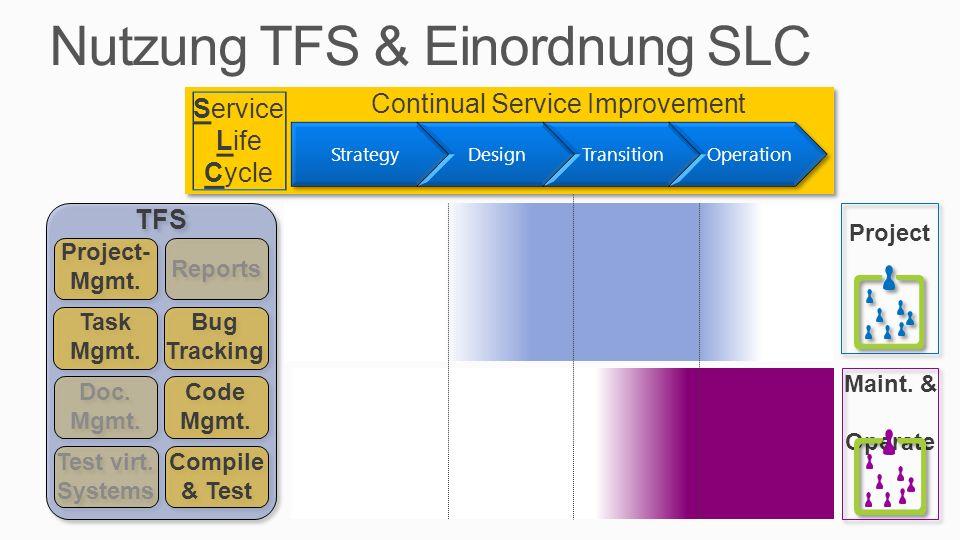 Nutzung TFS & Einordnung SLC