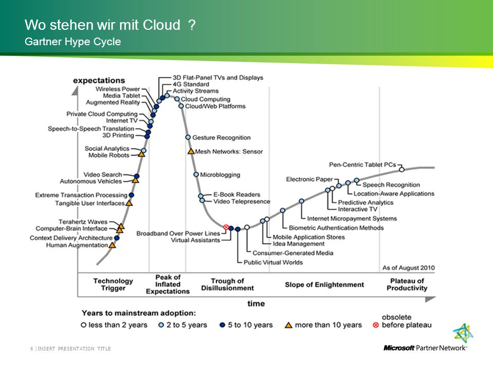 Wo stehen wir mit Cloud Gartner Hype Cycle INSERT PRESENTATION TITLE