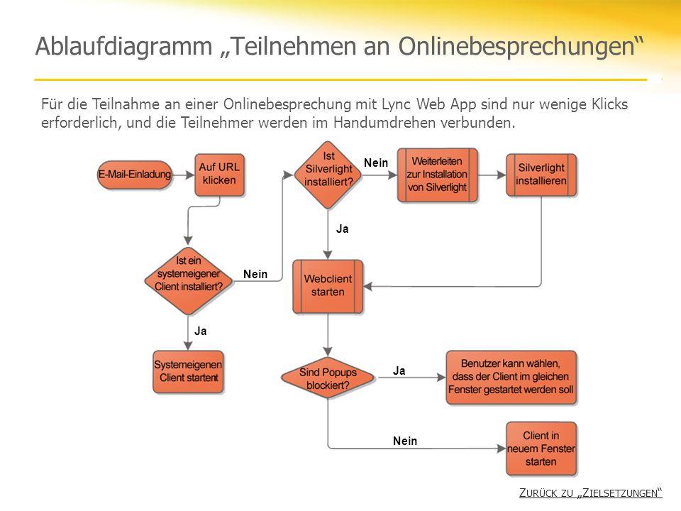 "Ablaufdiagramm ""Teilnehmen an Onlinebesprechungen"