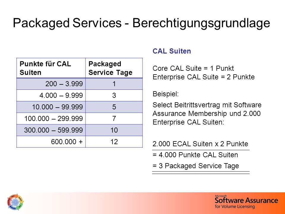 Packaged Services - Berechtigungsgrundlage
