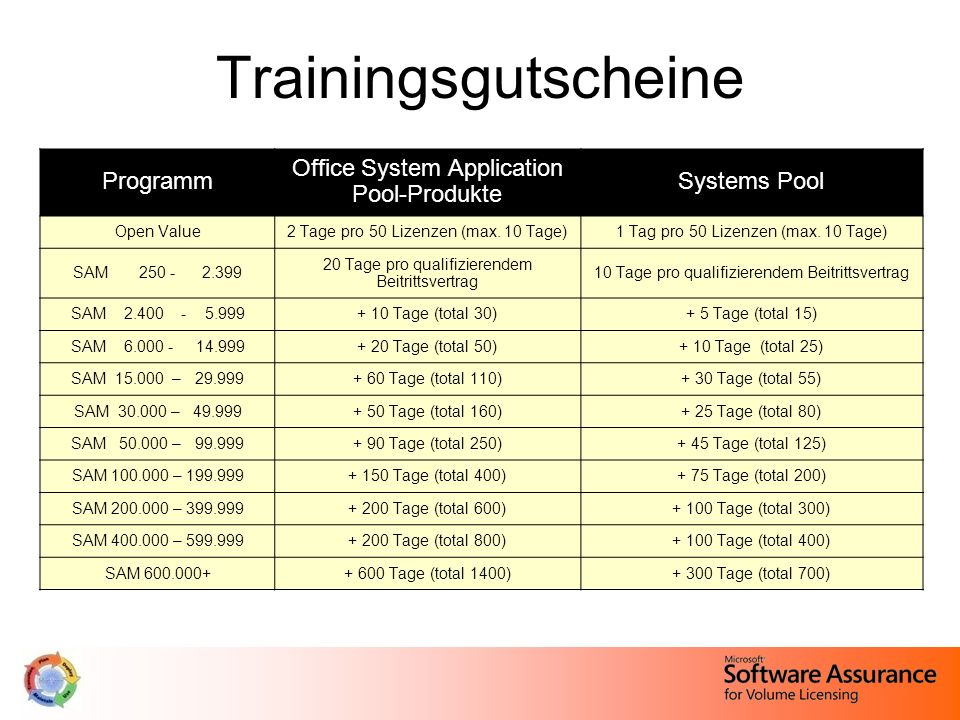 Trainingsgutscheine Programm Office System Application Pool-Produkte