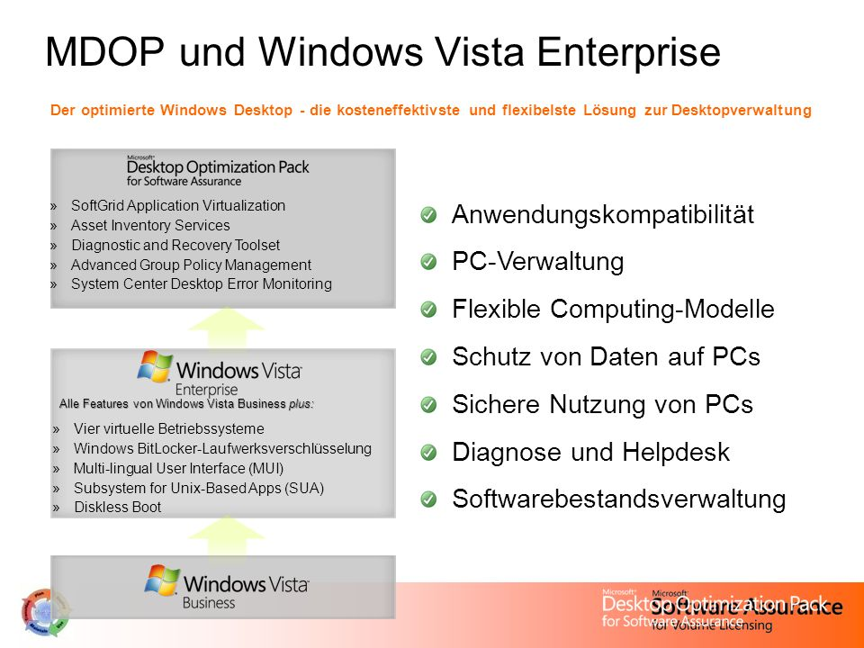 MDOP und Windows Vista Enterprise