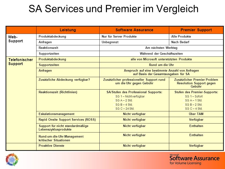SA Services und Premier im Vergleich