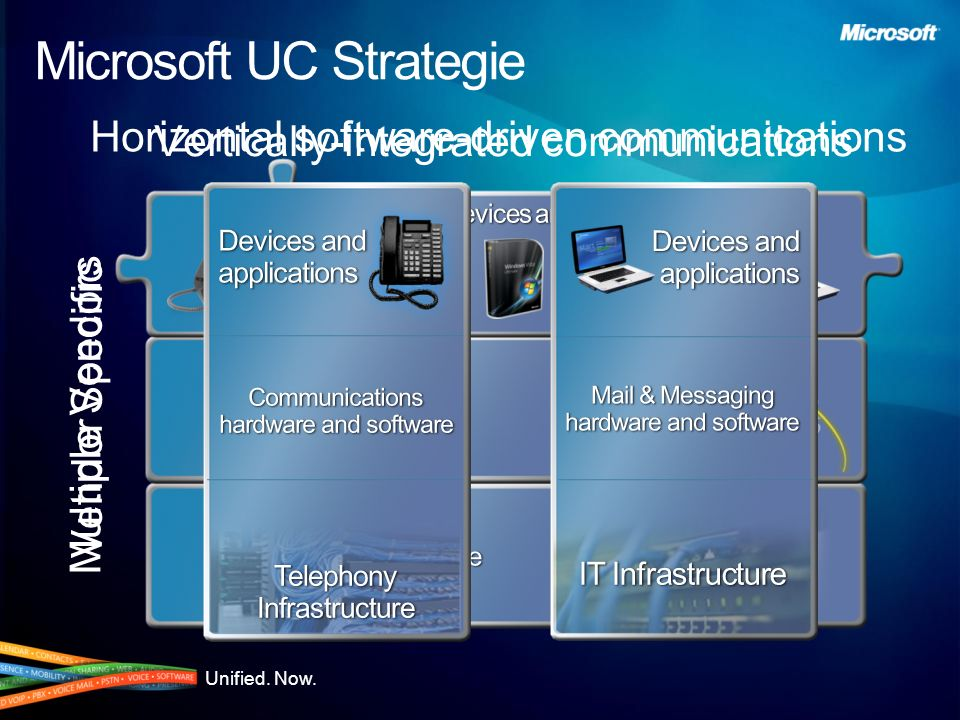Microsoft UC Strategie
