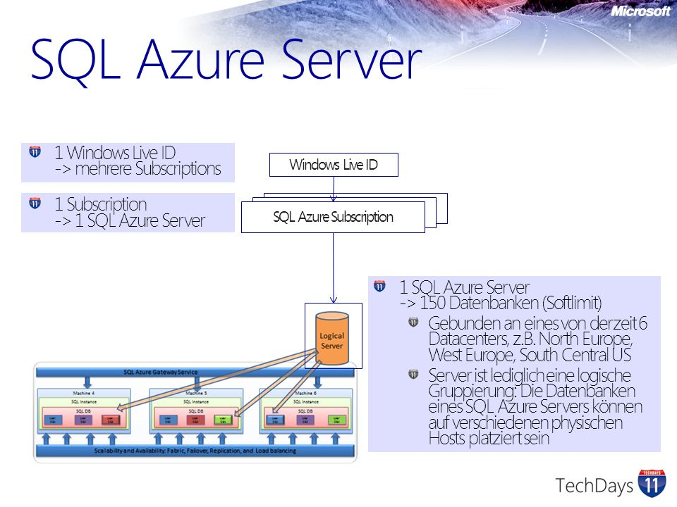 SQL Azure Subscription