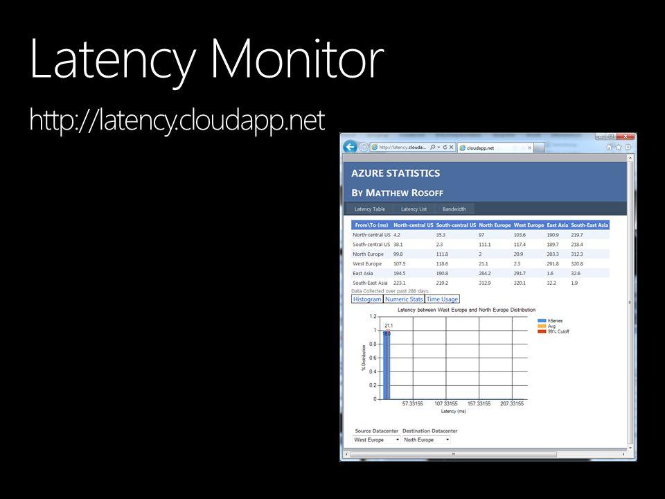 Latency Monitor http://latency.cloudapp.net