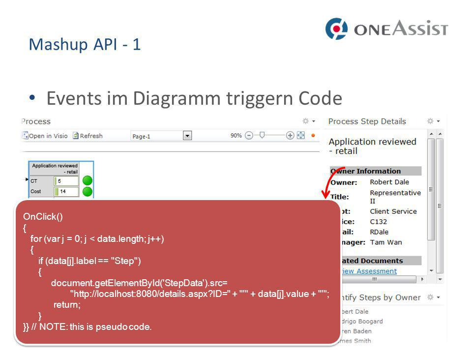 Events im Diagramm triggern Code