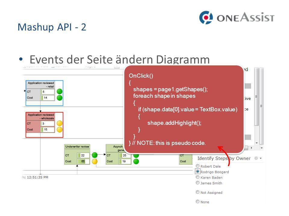 Events der Seite ändern Diagramm