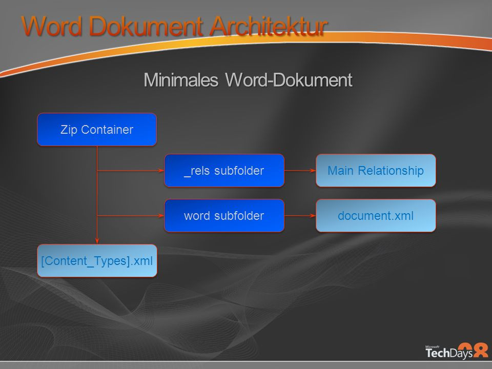 Word Dokument Architektur