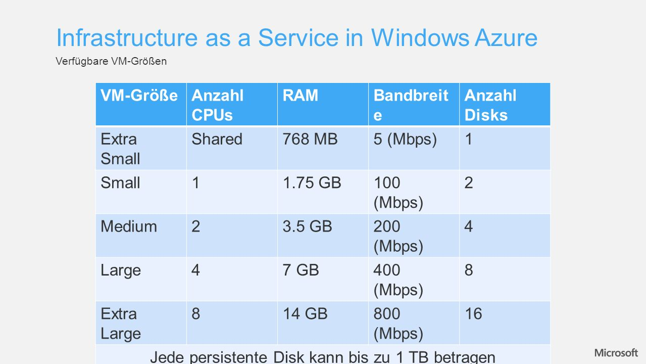 Infrastructure as a Service in Windows Azure