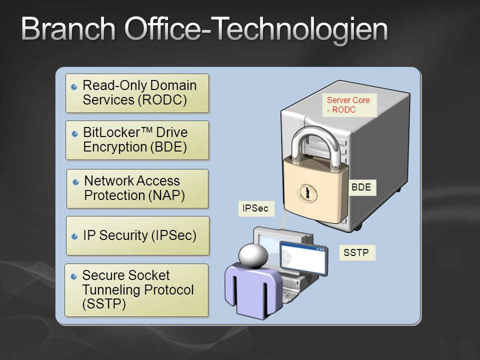 Branch Office-Technologien