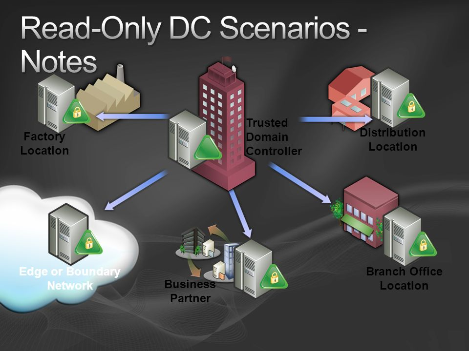 Read-Only DC Scenarios - Notes