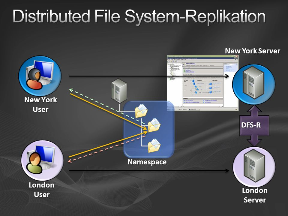 Distributed File System-Replikation