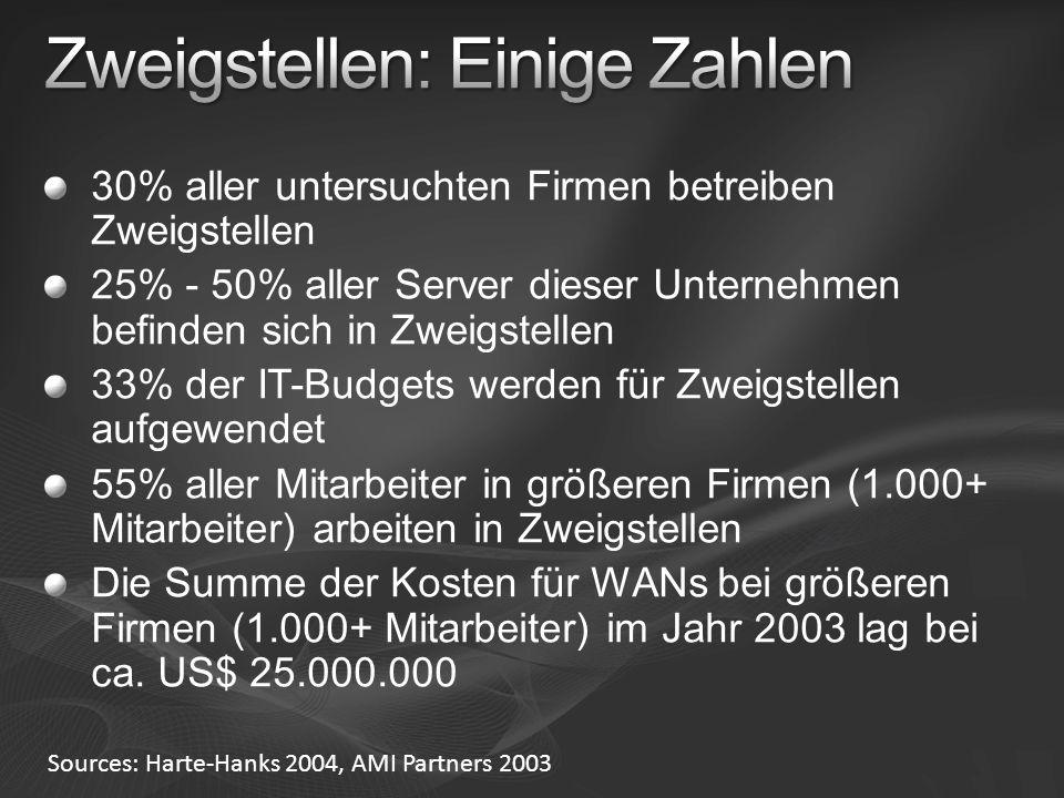 Zweigstellen: Einige Zahlen