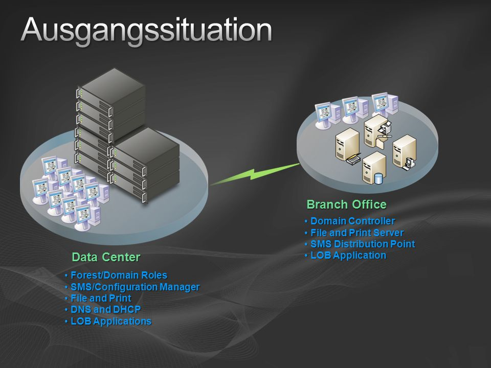 Ausgangssituation Branch Office Data Center Domain Controller