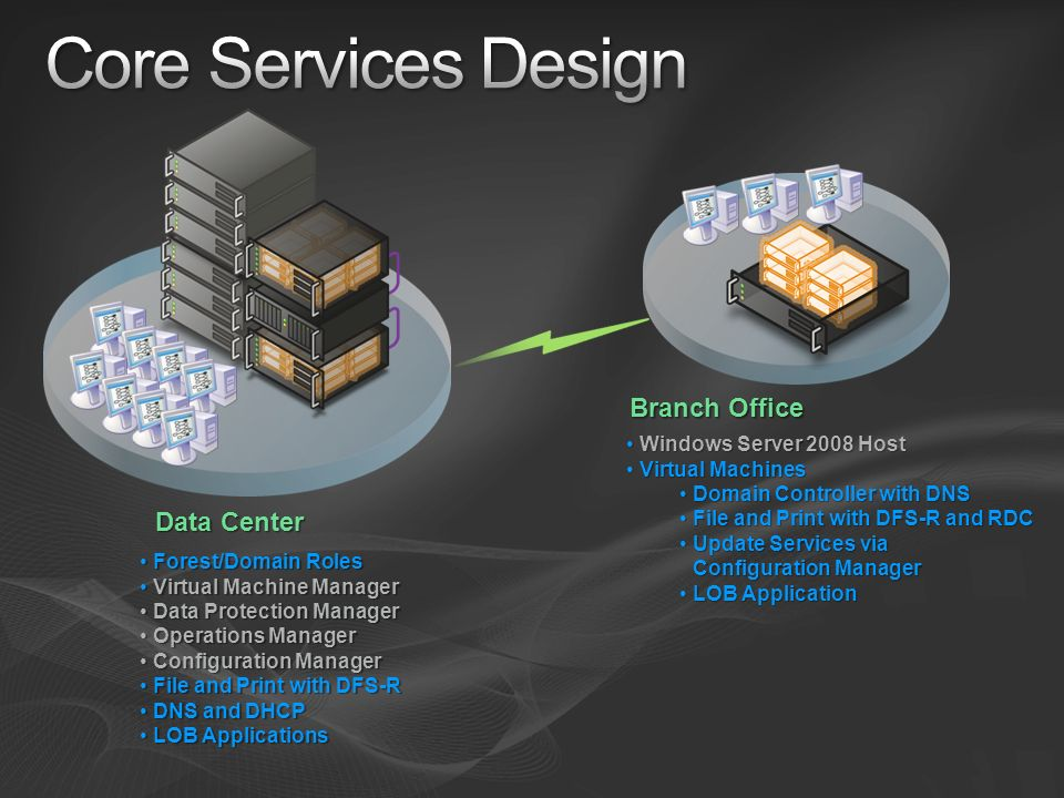 Core Services Design Branch Office Data Center