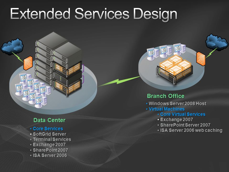 Extended Services Design