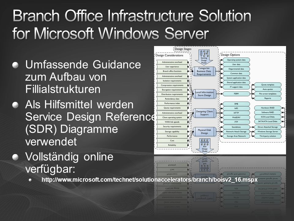 Branch Office Infrastructure Solution for Microsoft Windows Server