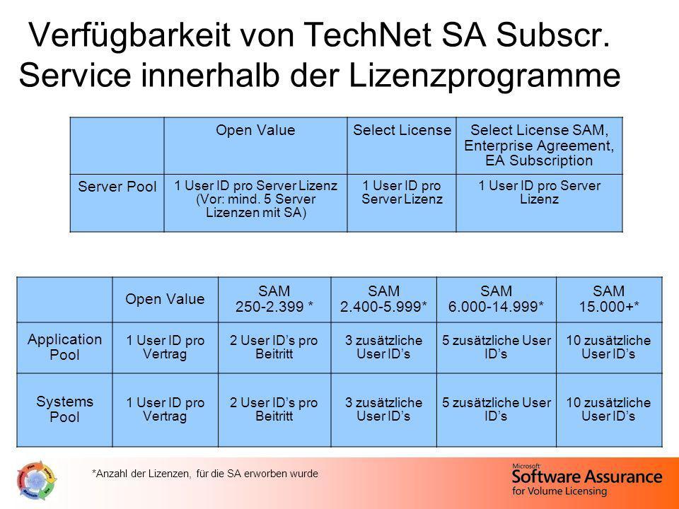 Verfügbarkeit von TechNet SA Subscr