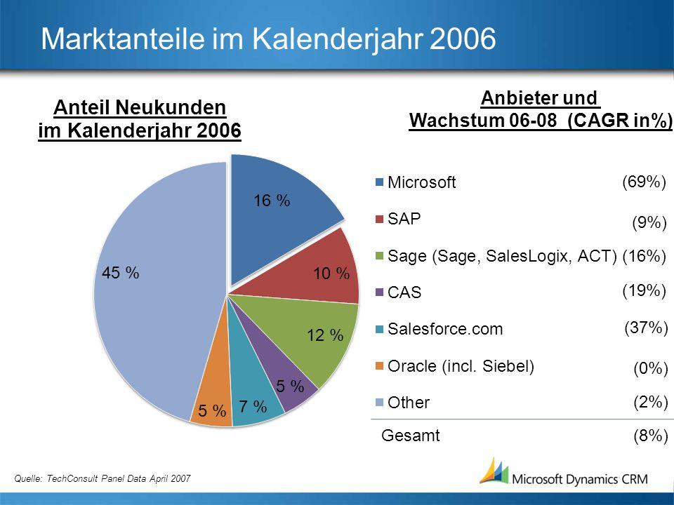 Marktanteile im Kalenderjahr 2006