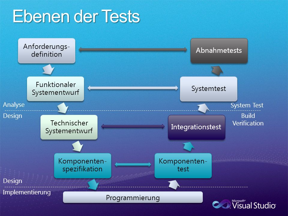 Ebenen der Tests Anforderungs-definition Abnahmetests