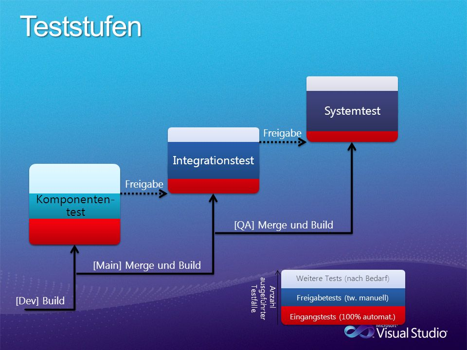 Teststufen Systemtest Integrationstest Komponenten-test Freigabe