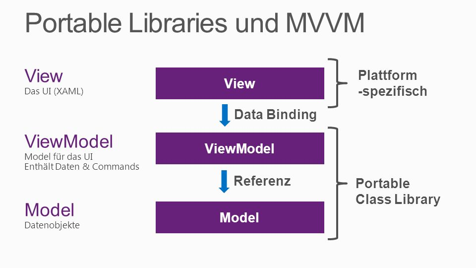 Portable Libraries und MVVM