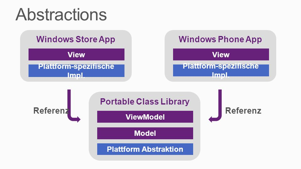 Abstractions Windows Store App Windows Phone App