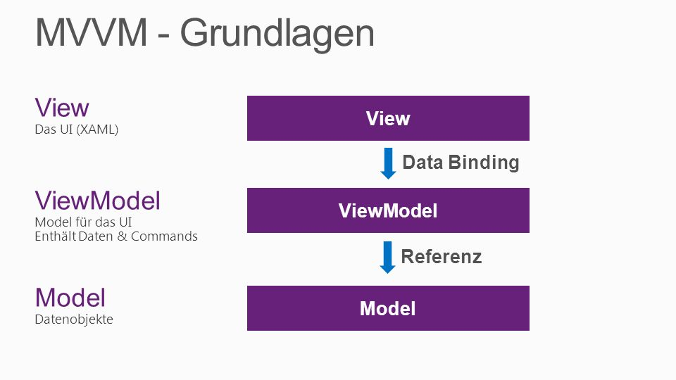 MVVM - Grundlagen View ViewModel Model View Data Binding ViewModel