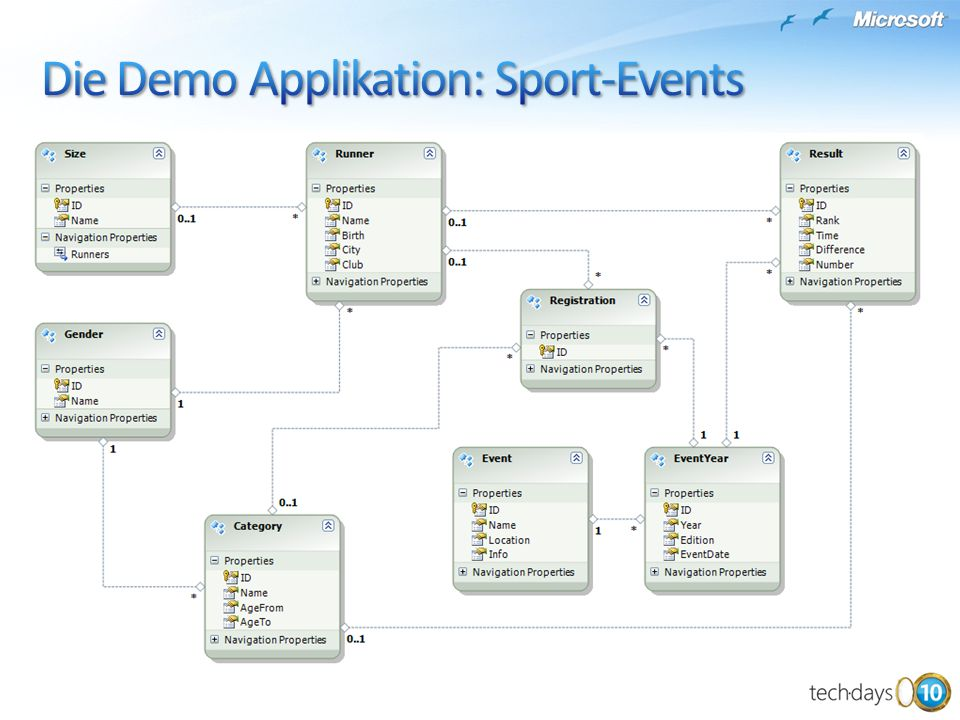 Die Demo Applikation: Sport-Events