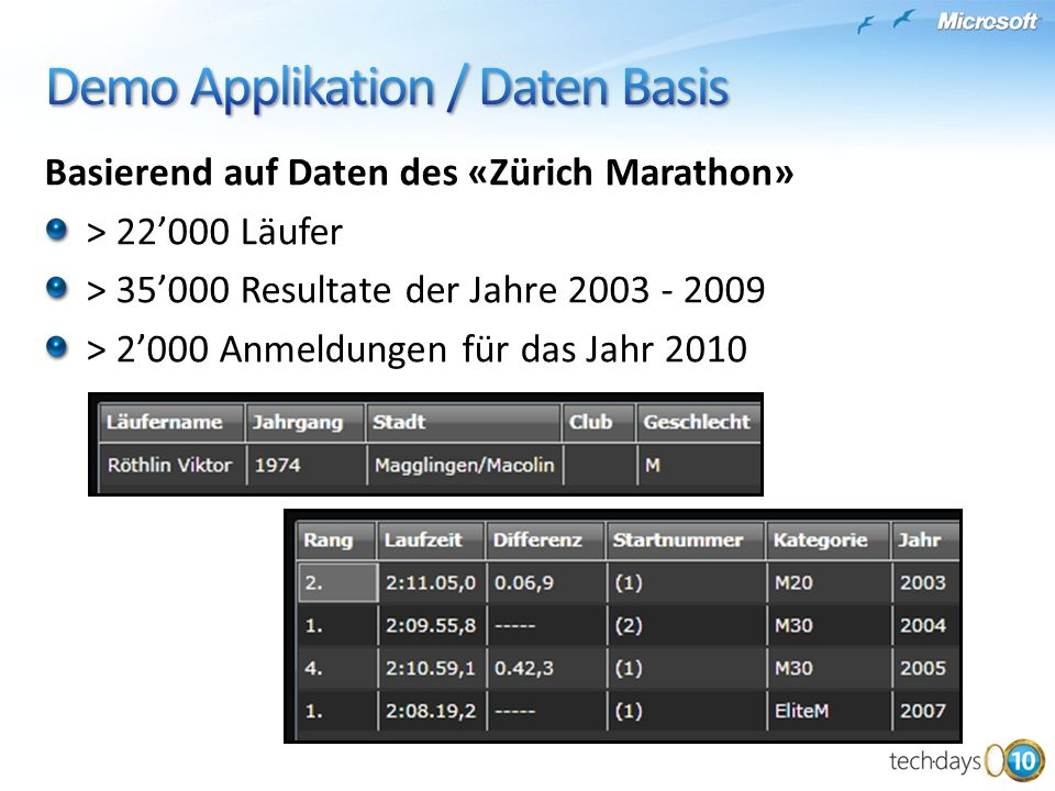 Demo Applikation / Daten Basis