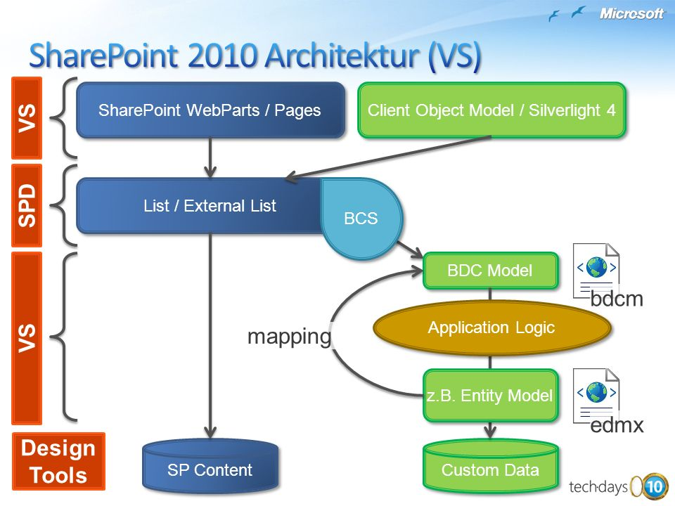 SharePoint 2010 Architektur (VS)