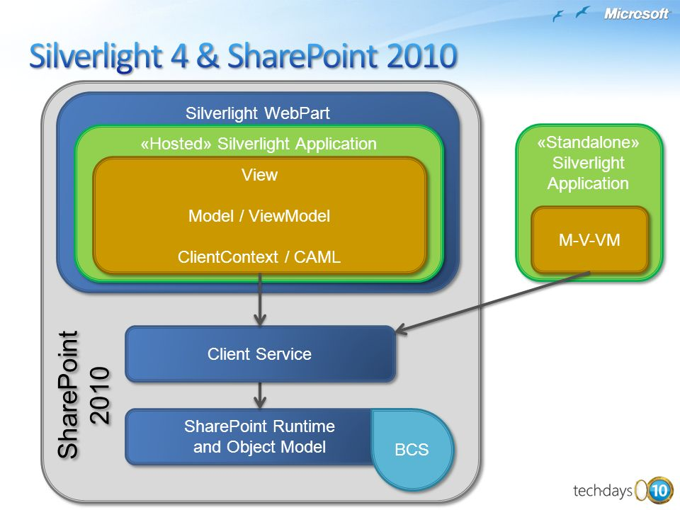 Silverlight 4 & SharePoint 2010