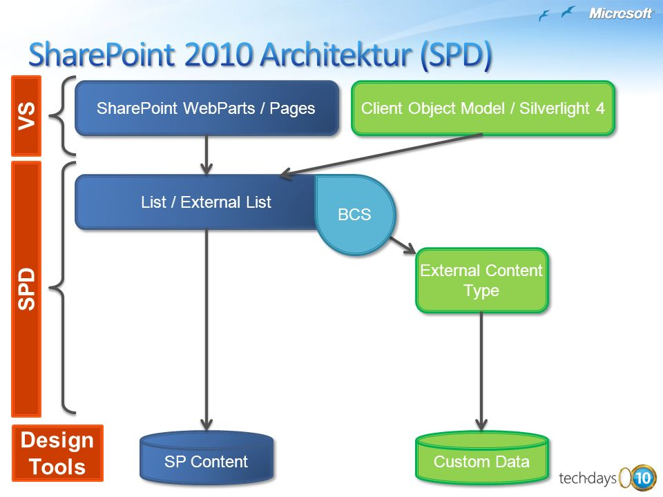 SharePoint 2010 Architektur (SPD)