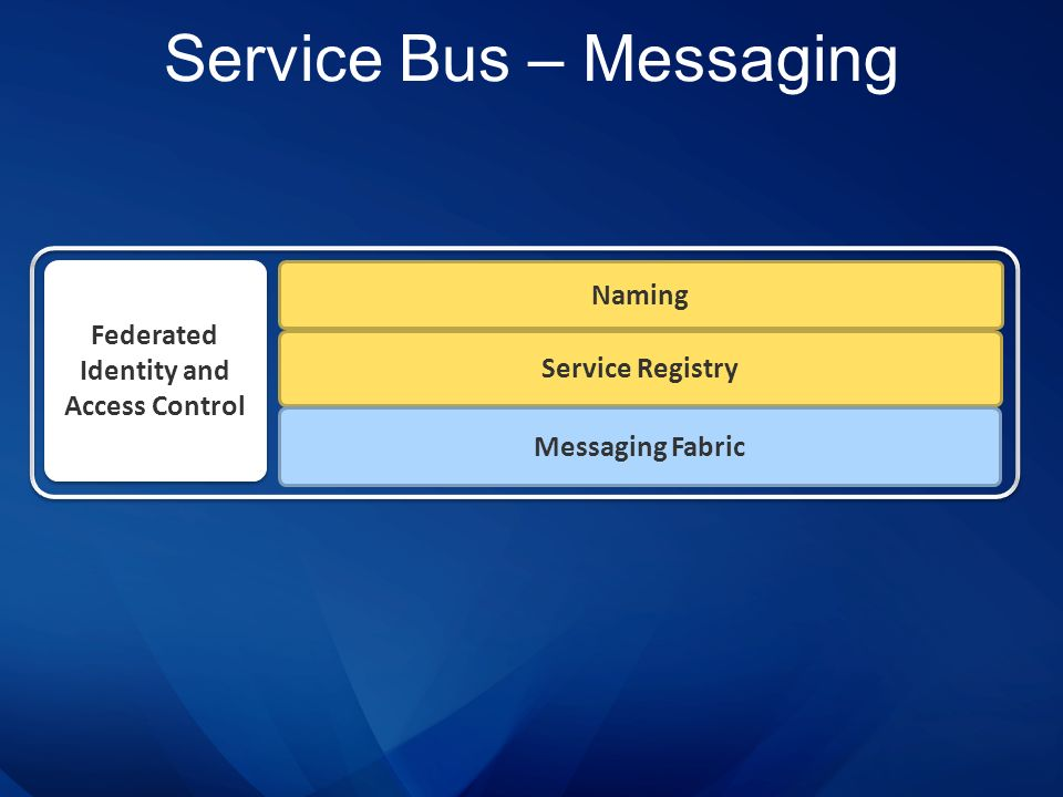 Service Bus – Messaging