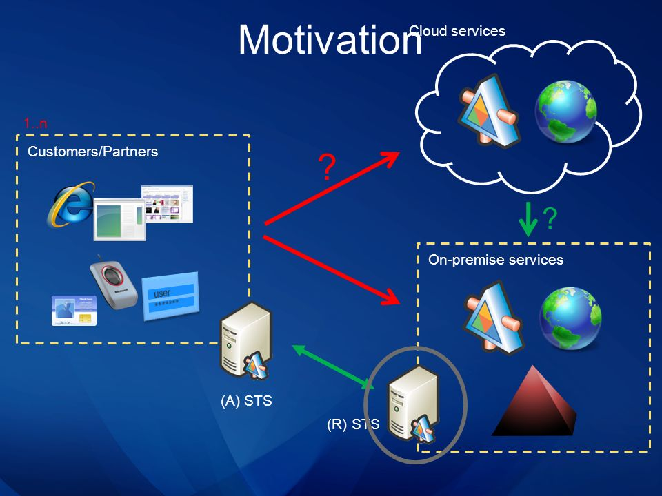 Motivation Cloud services 1..n Customers/Partners