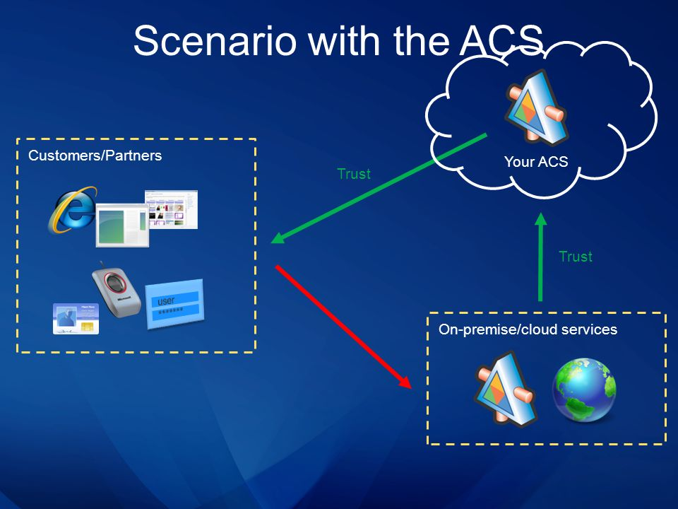 Scenario with the ACS Customers/Partners Your ACS Trust Trust