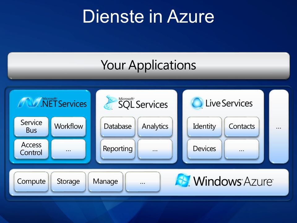Dienste in Azure Your Applications … Service Bus Workflow Database