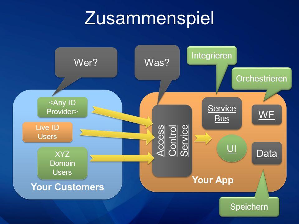 Zusammenspiel Was Wer WF Access Control Service UI Data Your App