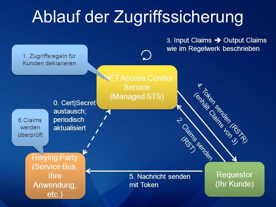 Ablauf der Zugriffssicherung