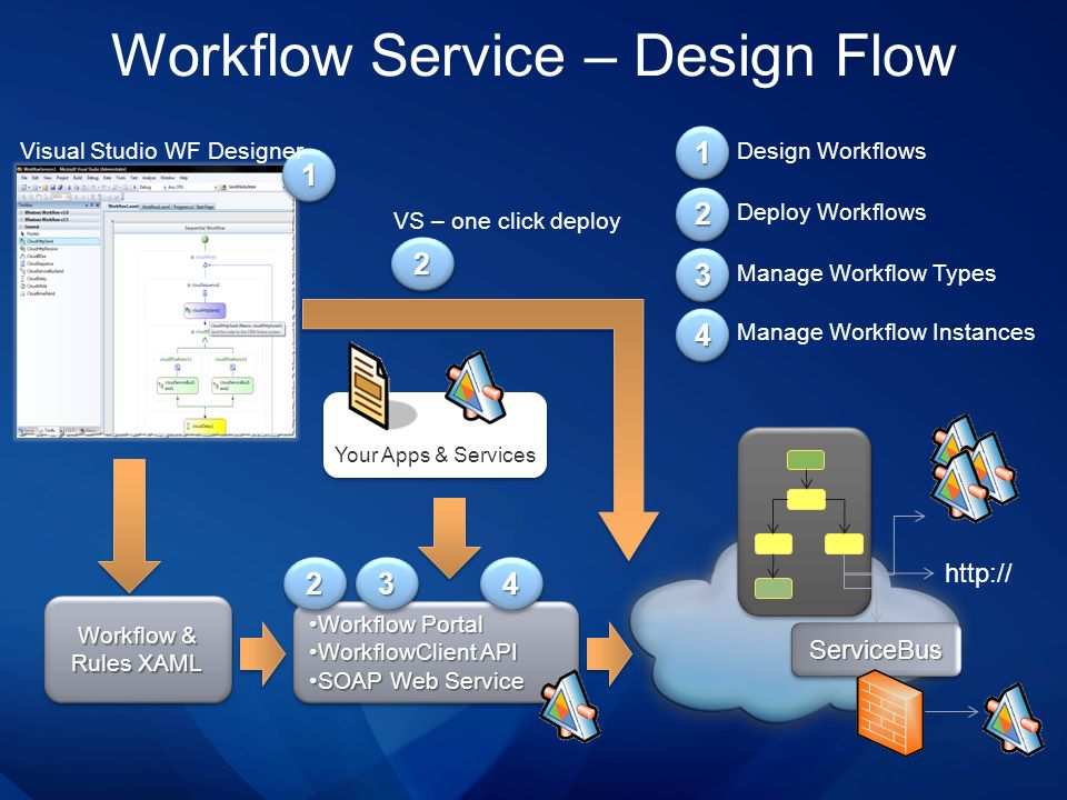Workflow Service – Design Flow