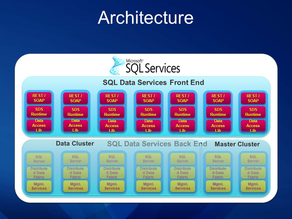 Architecture SQL Data Services Front End SQL Data Services Back End