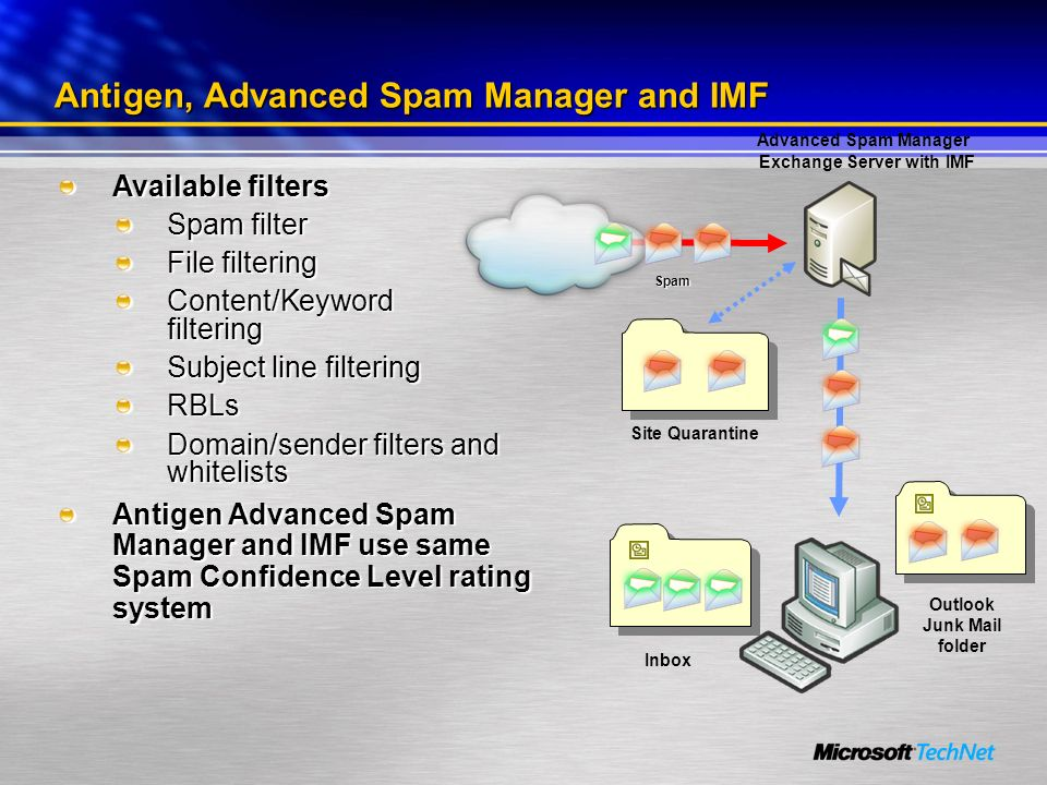 Antigen, Advanced Spam Manager and IMF