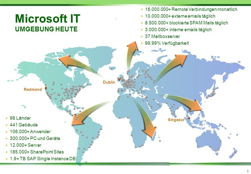 Microsoft IT UMGEBUNG HEUTE